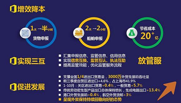 上海国际贸易单一窗口规模全球最大